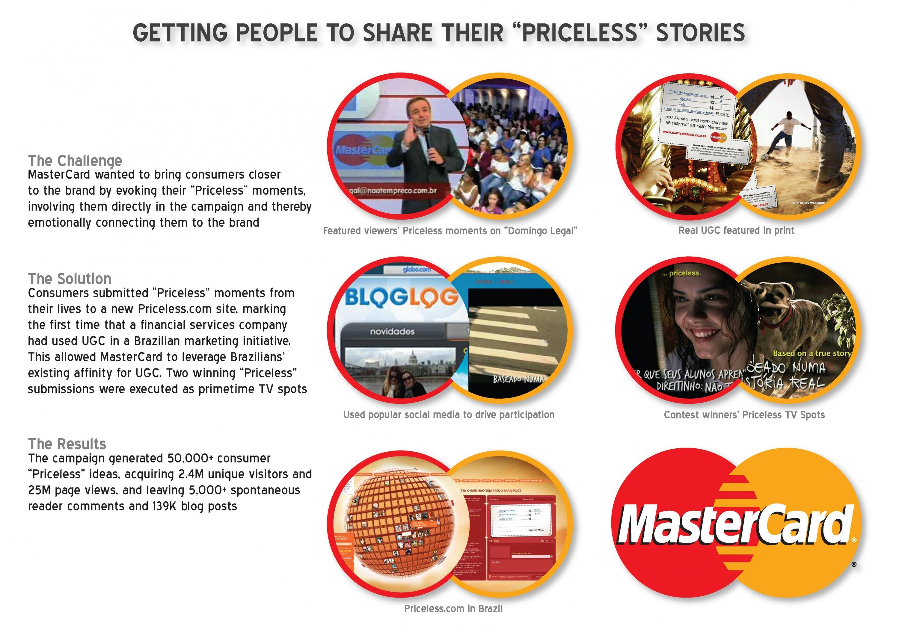 master cards priceless campaign helped to increase the companyís profit essay The iconic priceless campaign has been at the forefront of purpose-driven branding for 20 years, with a today, mastercard is also teasing the next start something priceless journey, which shows how cultural barriers the company has installed interactive donation billboards around paris that allow.