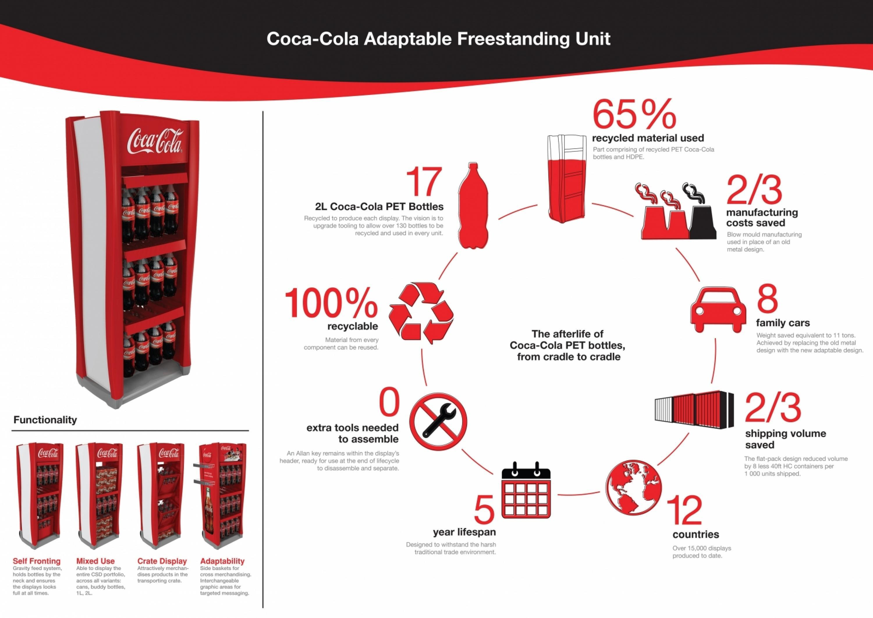 the coca cola company supply chain essay