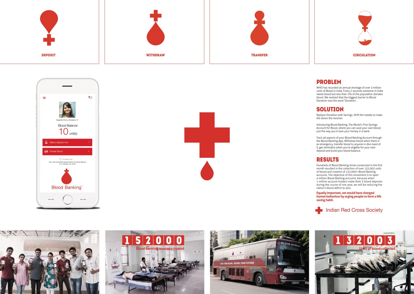 Indian red cross society blood banking adeevee for Blood bank planning and designing