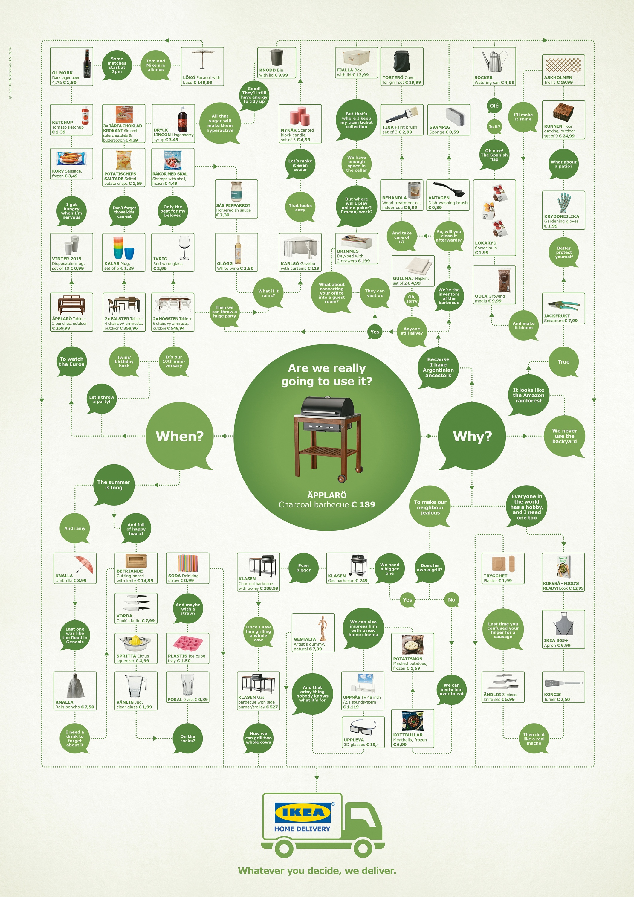 IKEA Whatever you decide we deliver Advertising Agency DDB