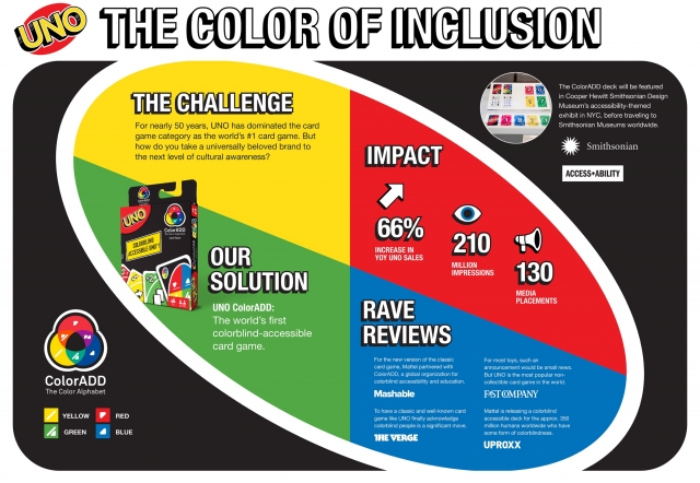 Mattel Uno: The Power of Inclusion 2