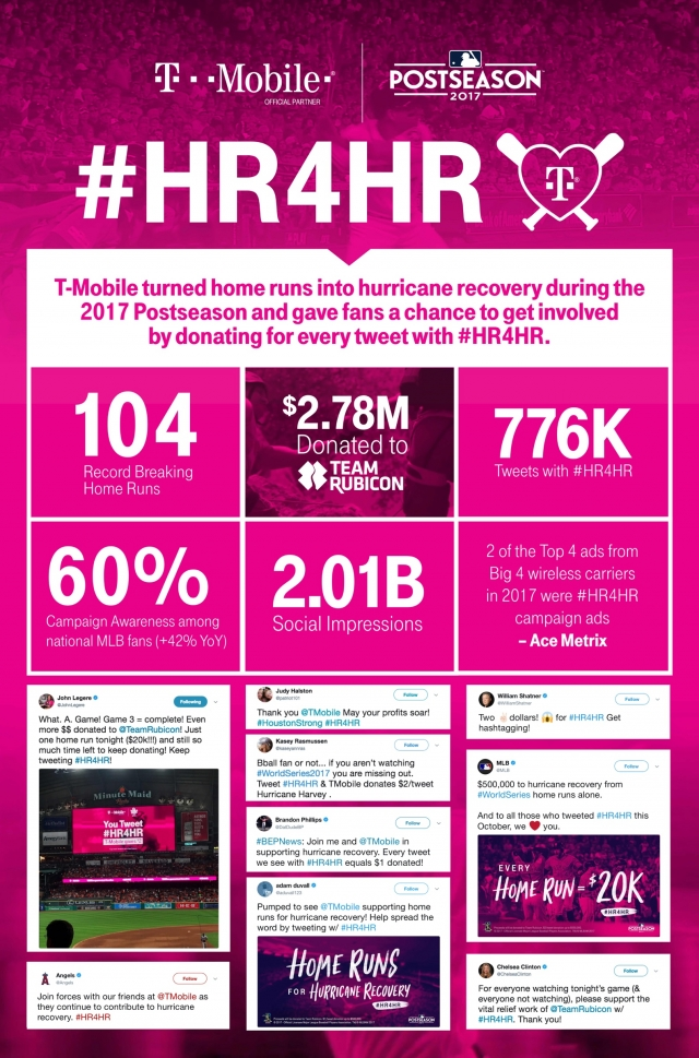 T-Mobile: Home Runs for Hurricane Recovery #HR4HR 2